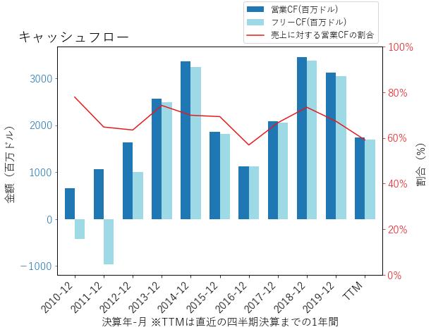 CLRのキャッシュフローのグラフ