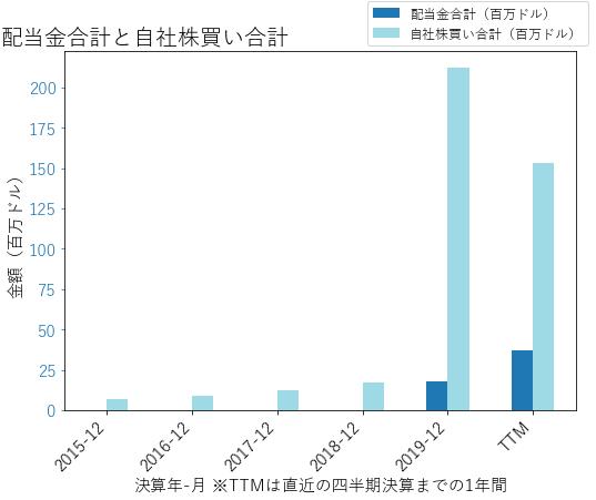 CLRの配当合計と自社株買いのグラフ