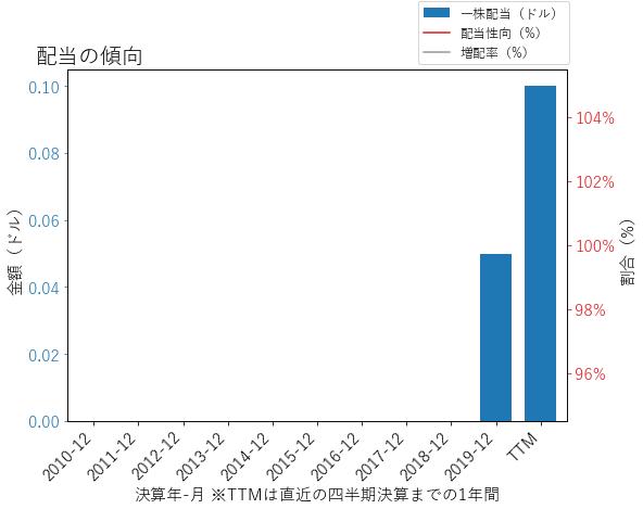 CLRの配当の傾向のグラフ