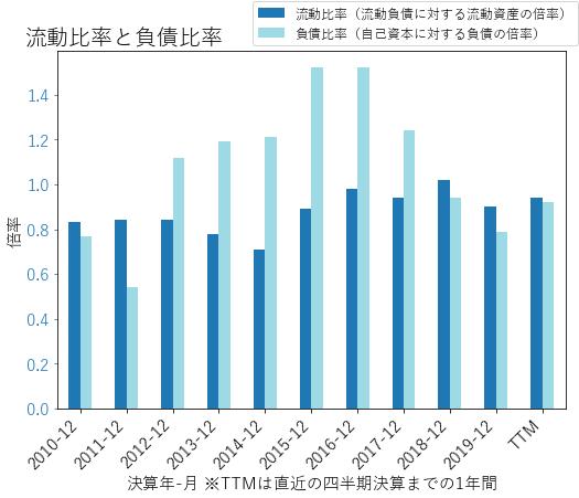 CLRのバランスシートの健全性のグラフ