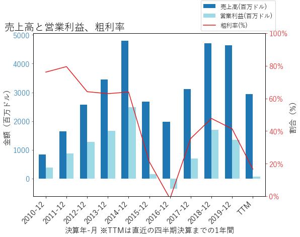 CLRの売上高と営業利益、粗利率のグラフ
