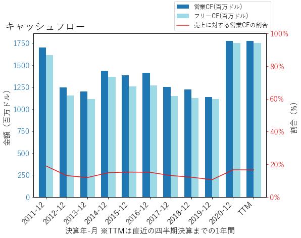 CNAのキャッシュフローのグラフ
