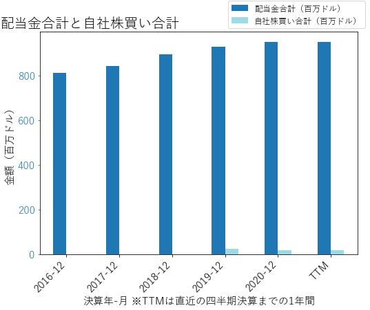 CNAの配当合計と自社株買いのグラフ