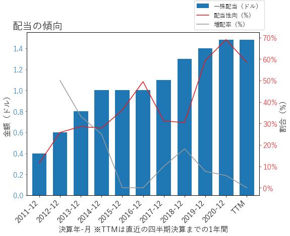 CNAの配当の傾向のグラフ
