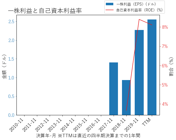 CNXCのEPSとROEのグラフ