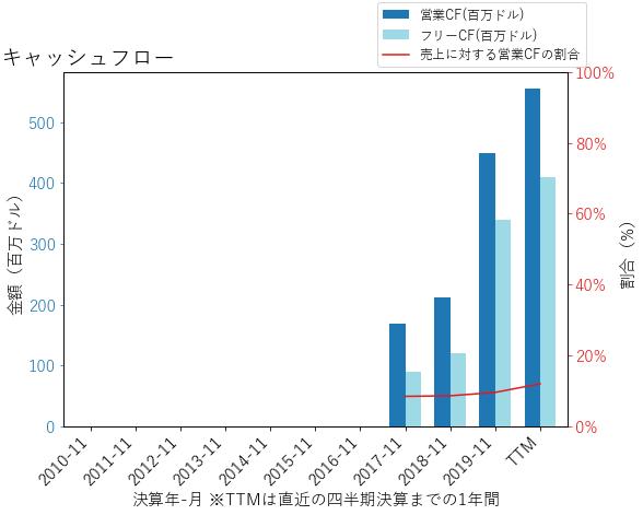 CNXCのキャッシュフローのグラフ
