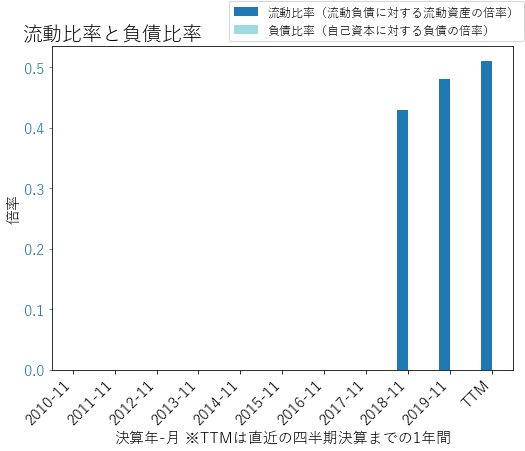 CNXCのバランスシートの健全性のグラフ