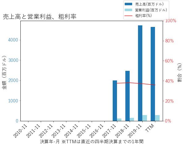 CNXCの売上高と営業利益、粗利率のグラフ