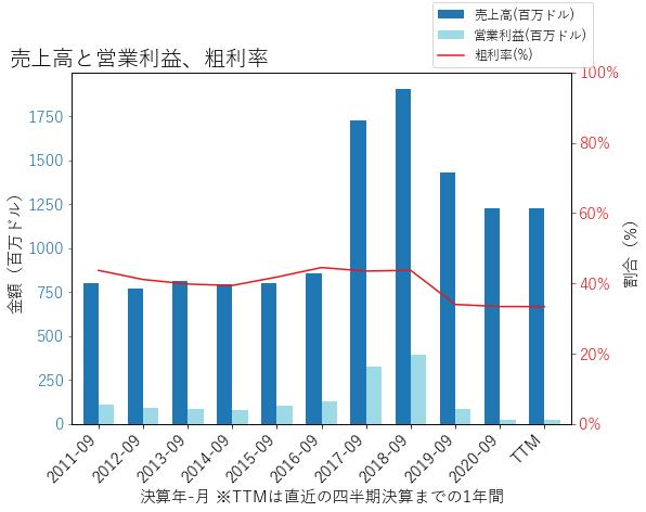 COHRの売上高と営業利益、粗利率のグラフ