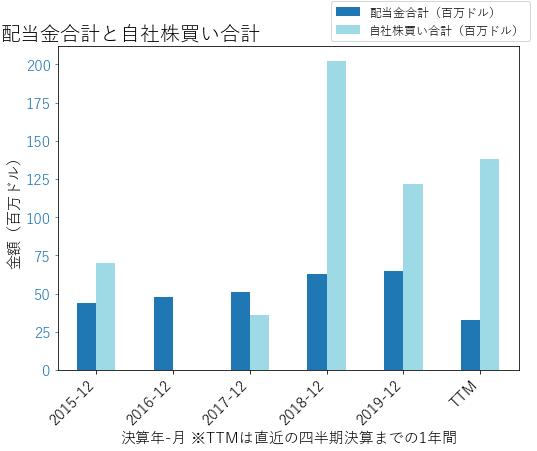 COLMの配当合計と自社株買いのグラフ