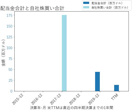 COMMの配当合計と自社株買いのグラフ