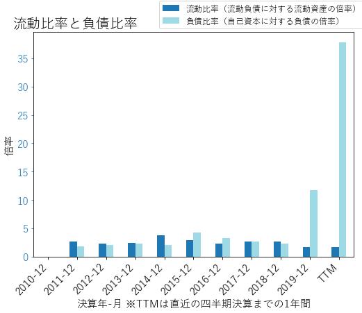 COMMのバランスシートの健全性のグラフ