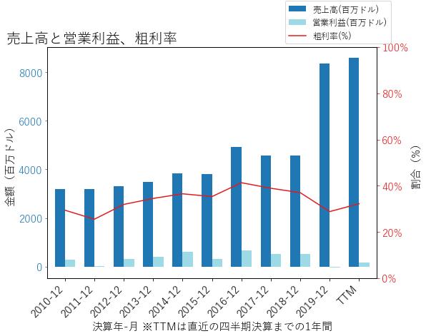 COMMの売上高と営業利益、粗利率のグラフ