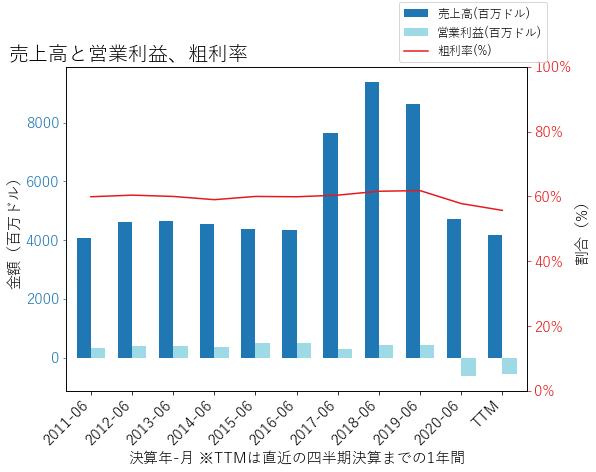 COTYの売上高と営業利益、粗利率のグラフ