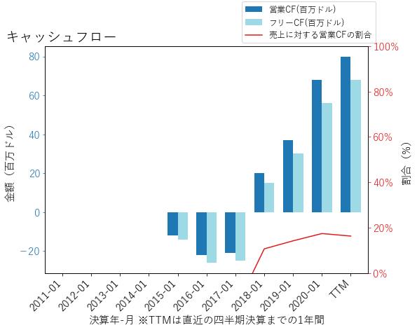 COUPのキャッシュフローのグラフ