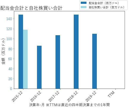 CPAの配当合計と自社株買いのグラフ