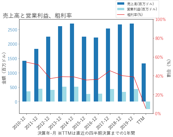 CPAの売上高と営業利益、粗利率のグラフ