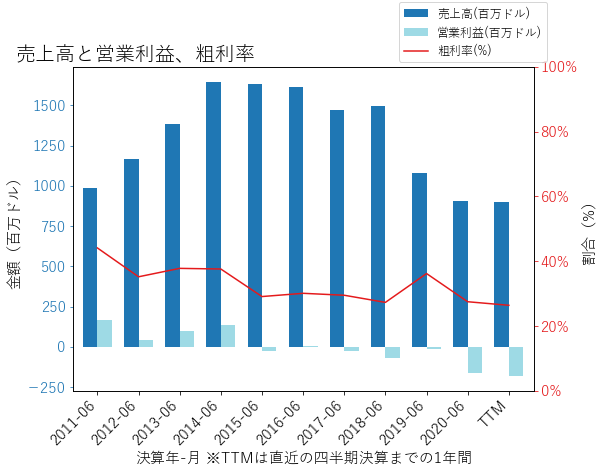 CREEの売上高と営業利益、粗利率のグラフ