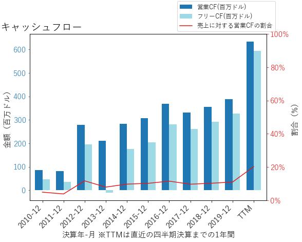 CRIのキャッシュフローのグラフ