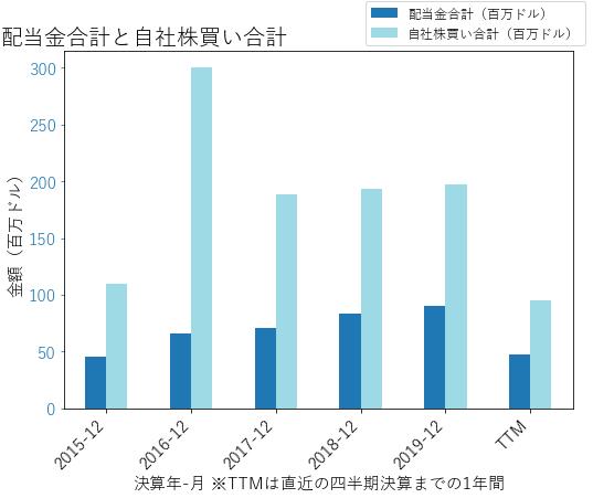 CRIの配当合計と自社株買いのグラフ