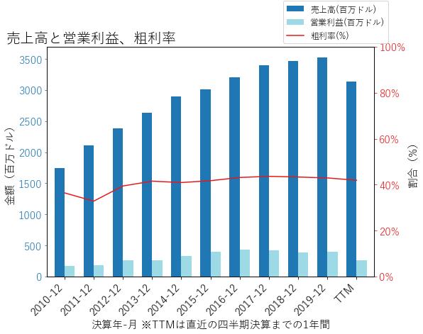 CRIの売上高と営業利益、粗利率のグラフ