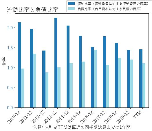 CRLのバランスシートの健全性のグラフ