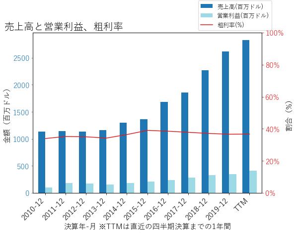 CRLの売上高と営業利益、粗利率のグラフ