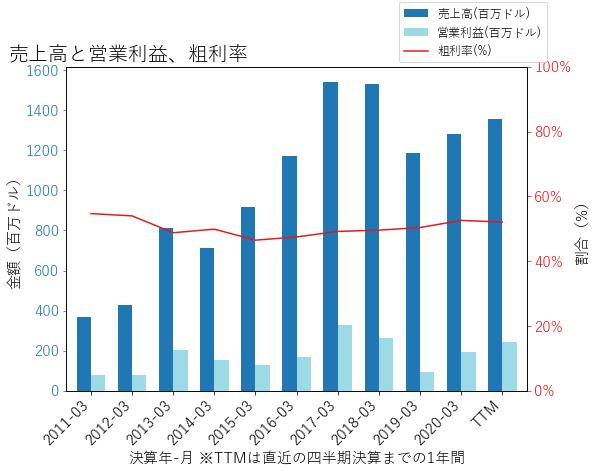 CRUSの売上高と営業利益、粗利率のグラフ