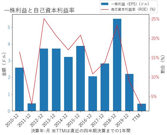 CRのEPSとROEのグラフ