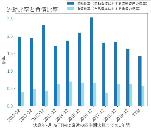 CRのバランスシートの健全性のグラフ