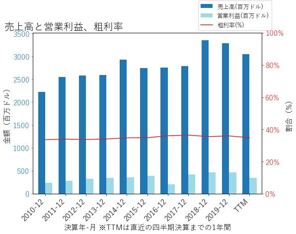 CRの売上高と営業利益、粗利率のグラフ