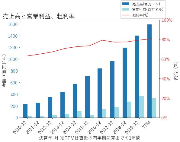 CSGPの売上高と営業利益、粗利率のグラフ