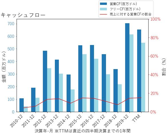CSLのキャッシュフローのグラフ