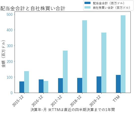CSLの配当合計と自社株買いのグラフ