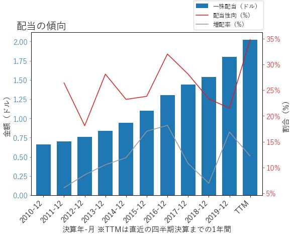CSLの配当の傾向のグラフ