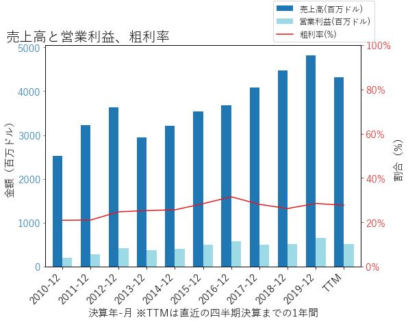 CSLの売上高と営業利益、粗利率のグラフ