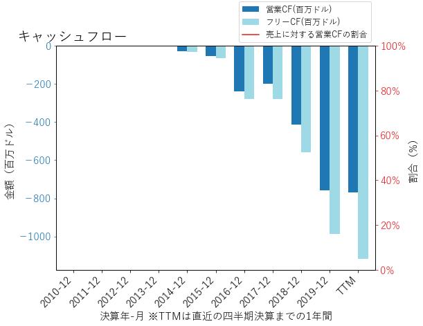 CVNAのキャッシュフローのグラフ