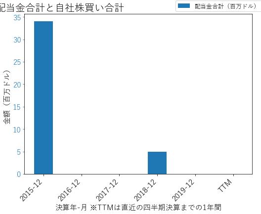 CVNAの配当合計と自社株買いのグラフ