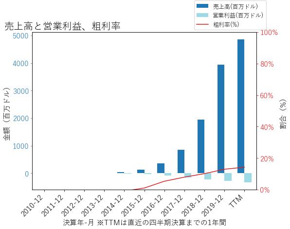 CVNAの売上高と営業利益、粗利率のグラフ