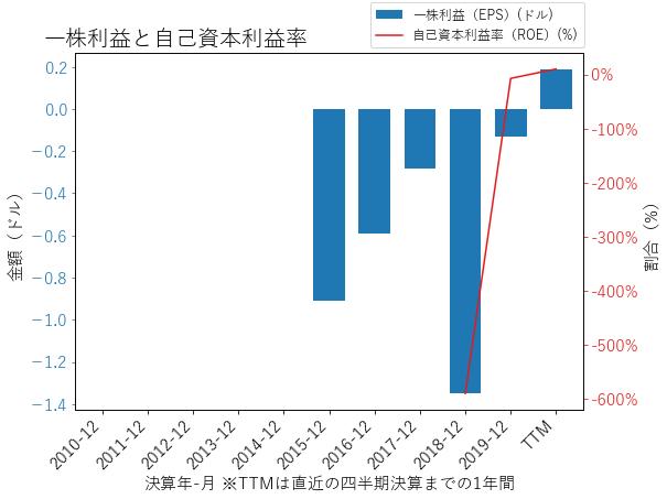 DBXのEPSとROEのグラフ