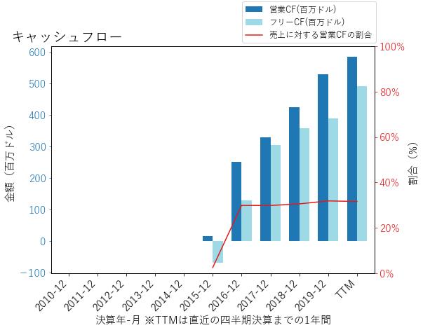 DBXのキャッシュフローのグラフ