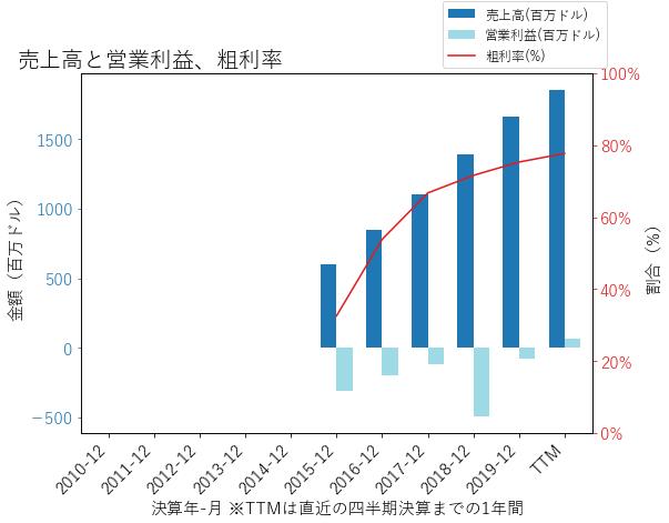 DBXの売上高と営業利益、粗利率のグラフ