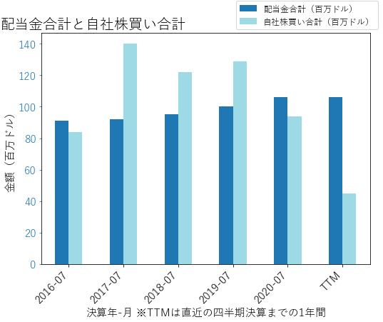 DCIの配当合計と自社株買いのグラフ