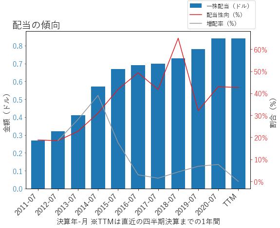 DCIの配当の傾向のグラフ