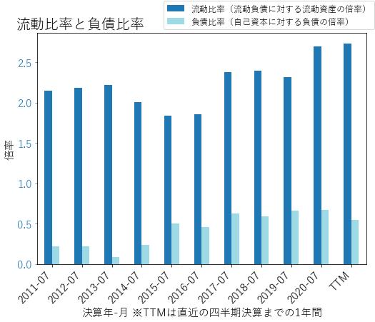 DCIのバランスシートの健全性のグラフ