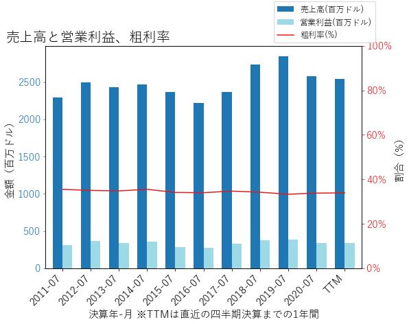 DCIの売上高と営業利益、粗利率のグラフ