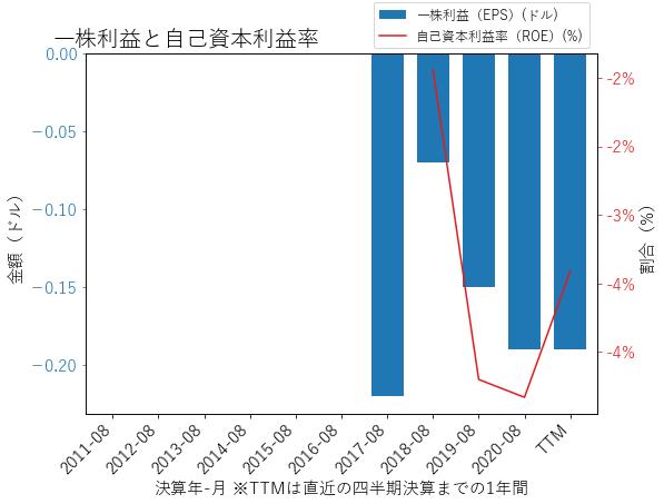 DCTのEPSとROEのグラフ