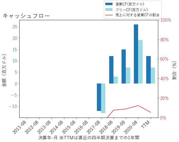 DCTのキャッシュフローのグラフ