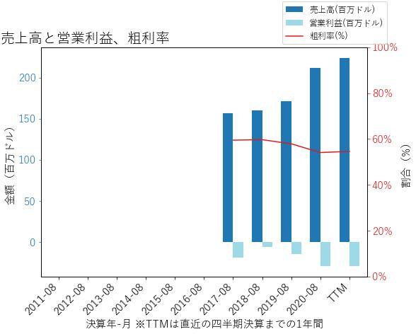 DCTの売上高と営業利益、粗利率のグラフ