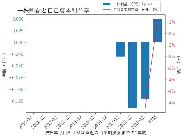 DDOGのEPSとROEのグラフ